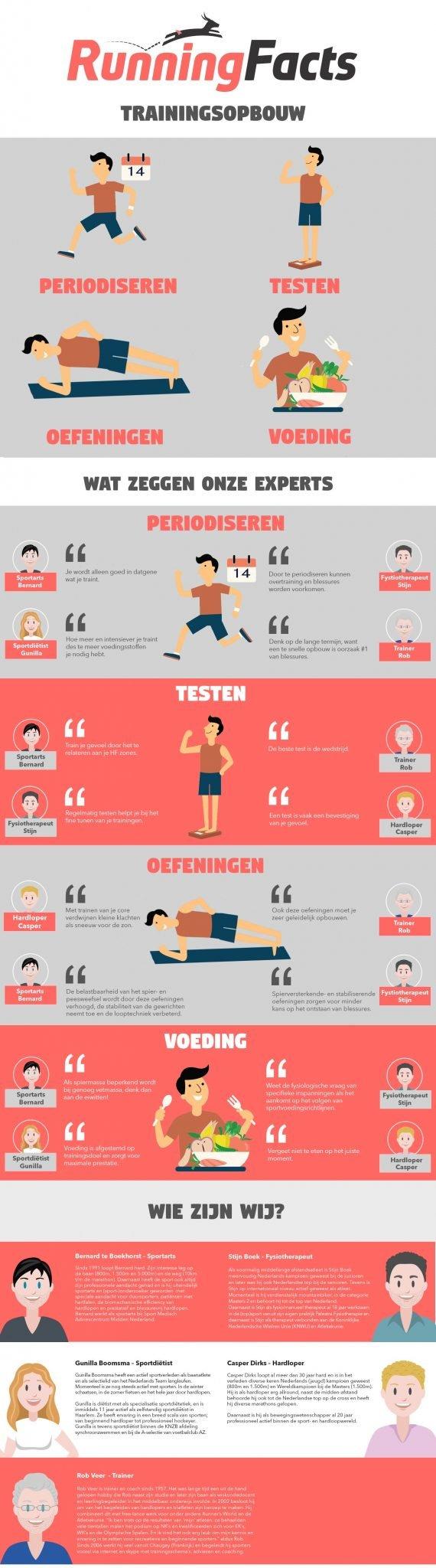 Hardlopen en herstel infographic
